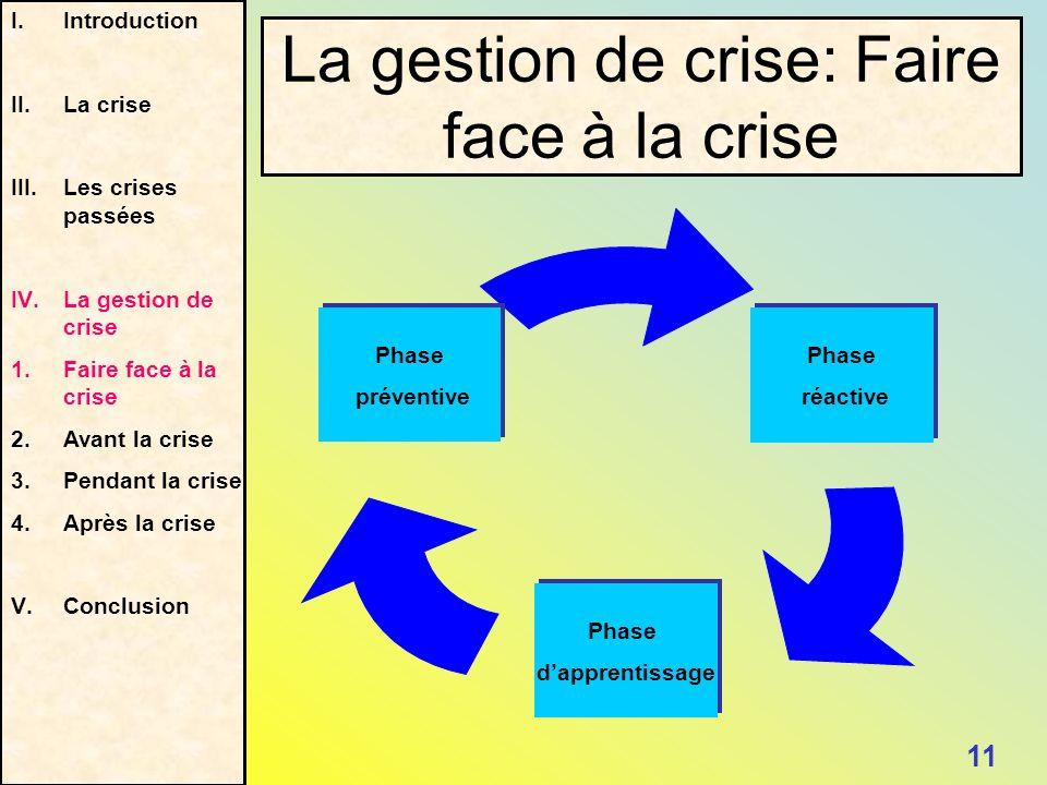Phase réactive Phase réactive Phase dapprentissage Phase dapprentissage Phase préventive Phase préventive I.Introduction II.La crise III.Les crises pa