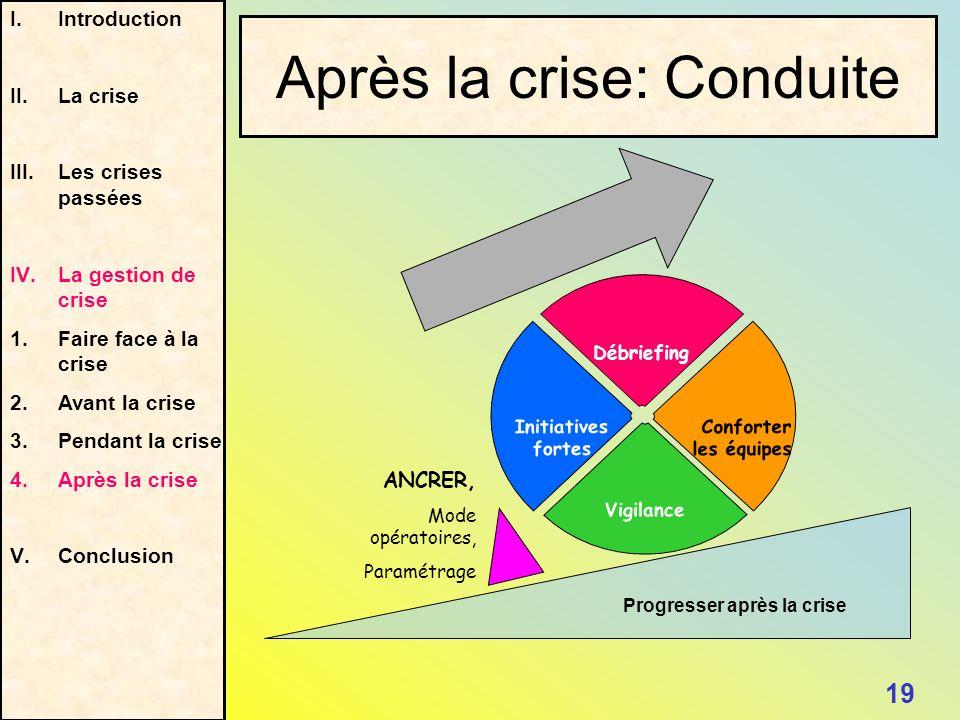 Débriefing Initiatives fortes Conforter les équipes Vigilance Progresser après la crise ANCRER, Mode opératoires, Paramétrage I.Introduction II.La cri