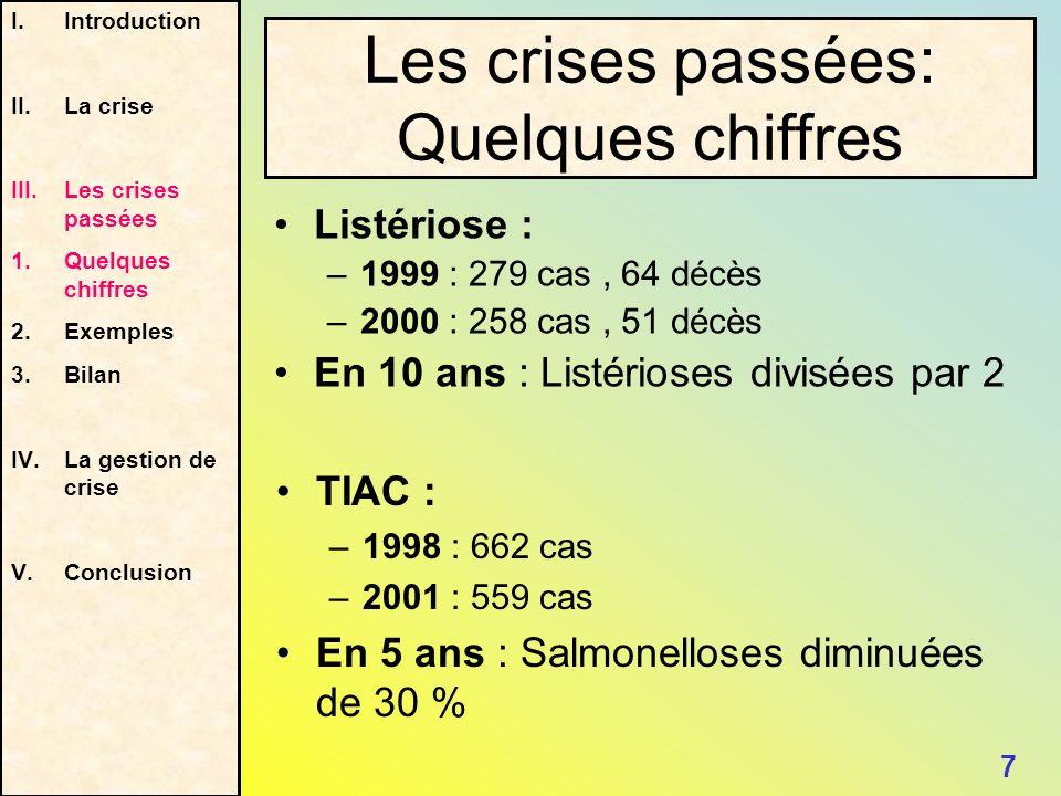 Listériose : –1999 : 279 cas, 64 décès –2000 : 258 cas, 51 décès En 10 ans : Listérioses divisées par 2 I.Introduction II.La crise III.Les crises pass