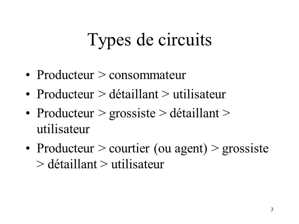 3 Types de circuits Producteur > consommateur Producteur > détaillant > utilisateur Producteur > grossiste > détaillant > utilisateur Producteur > cou