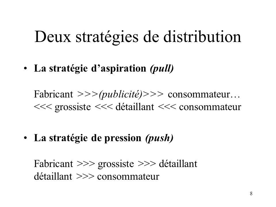 8 Deux stratégies de distribution La stratégie daspiration (pull) Fabricant >>>(publicité)>>> consommateur… <<< grossiste <<< détaillant <<< consommat