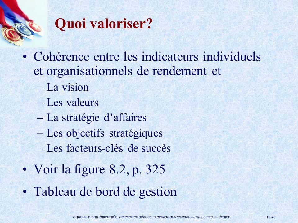 © gaëtan morin éditeur ltée, Relever les défis de la gestion des ressources humaines, 2 e édition.10/48 Quoi valoriser? Cohérence entre les indicateur