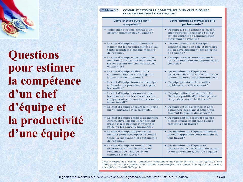 © gaëtan morin éditeur ltée, Relever les défis de la gestion des ressources humaines, 2 e édition.14/48 Questions pour estimer la compétence dun chef