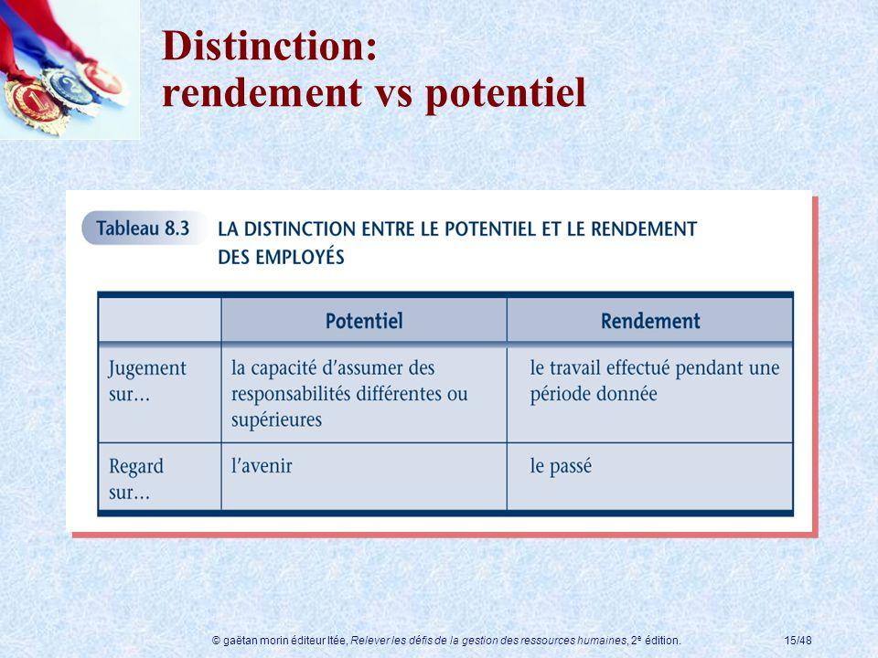 © gaëtan morin éditeur ltée, Relever les défis de la gestion des ressources humaines, 2 e édition.15/48 Distinction: rendement vs potentiel