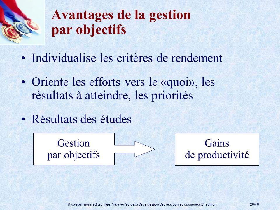 © gaëtan morin éditeur ltée, Relever les défis de la gestion des ressources humaines, 2 e édition.28/48 Avantages de la gestion par objectifs Individu