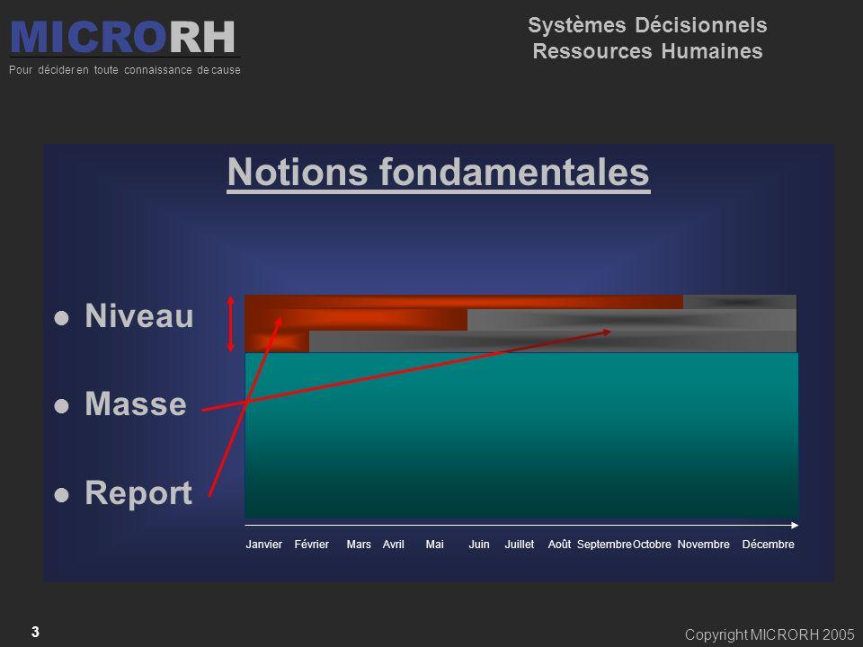 Copyright MICRORH 2005 3 Notions fondamentales Niveau Masse Report MICRORH Pour décider en toute connaissance de cause Systèmes Décisionnels Ressource