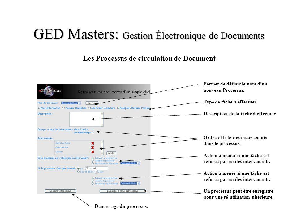 GED Masters: Gestion Électronique de Documents Les Processus de circulation de Document Permet de définir le nom dun nouveau Processus. Type de tâche