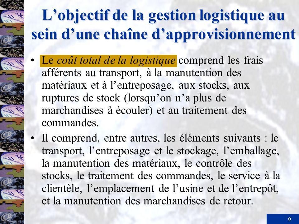 9 Lobjectif de la gestion logistique au sein dune chaîne dapprovisionnement Le coût total de la logistique comprend les frais afférents au transport, à la manutention des matériaux et à lentreposage, aux stocks, aux ruptures de stock (lorsquon na plus de marchandises à écouler) et au traitement des commandes.