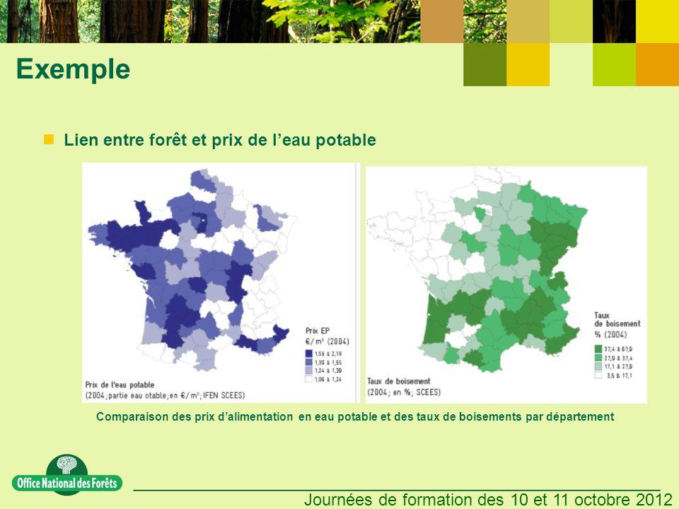 Journées de formation des 10 et 11 octobre 2012 Exemple Lien entre forêt et prix de leau potable Comparaison des prix dalimentation en eau potable et