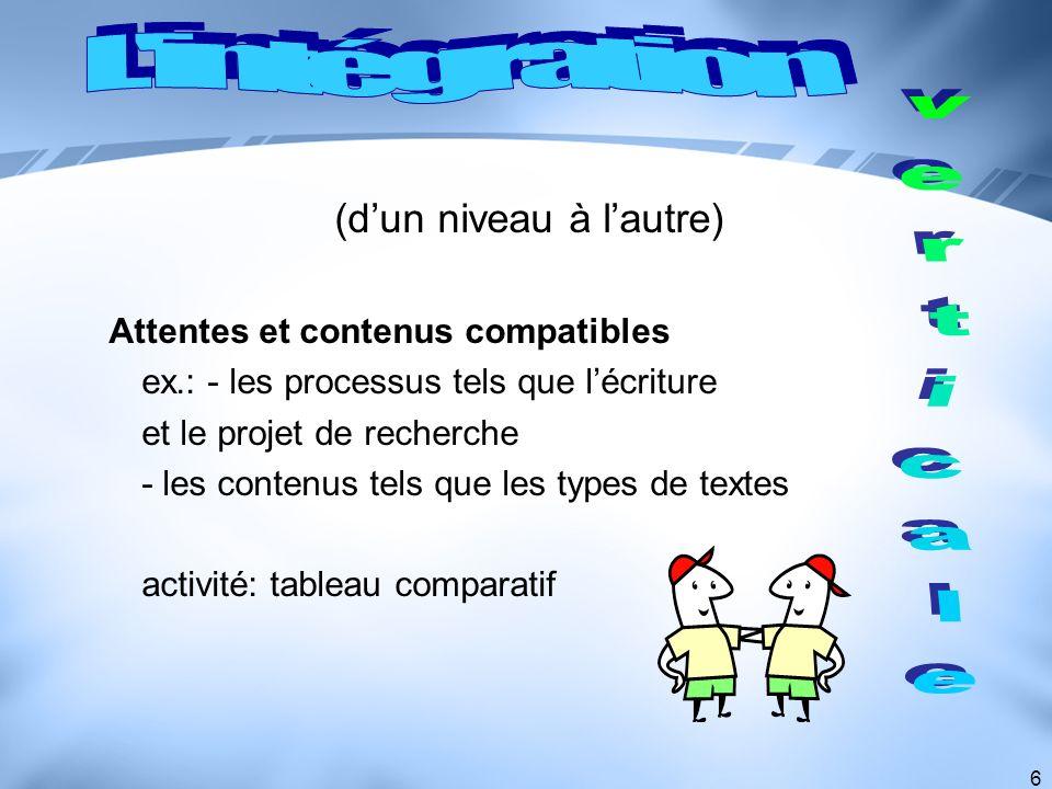 6 (dun niveau à lautre) Attentes et contenus compatibles ex.: - les processus tels que lécriture et le projet de recherche - les contenus tels que les