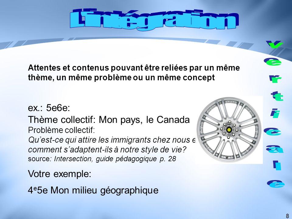 8 Attentes et contenus pouvant être reliées par un même thème, un même problème ou un même concept ex.: 5e6e: Thème collectif: Mon pays, le Canada Pro