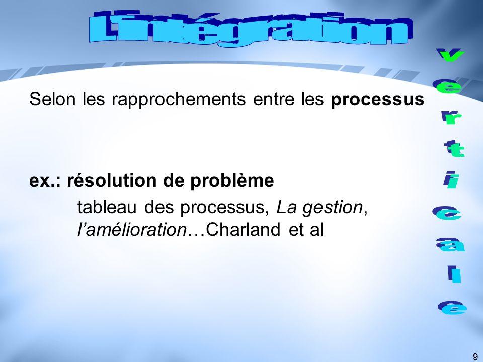 9 Selon les rapprochements entre les processus ex.: résolution de problème tableau des processus, La gestion, lamélioration…Charland et al