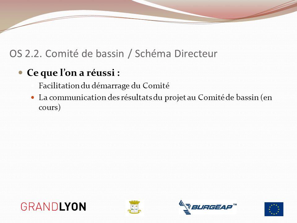 OS 2.2. Comité de bassin / Schéma Directeur Ce que lon a réussi : Facilitation du démarrage du Comité La communication des résultats du projet au Comi