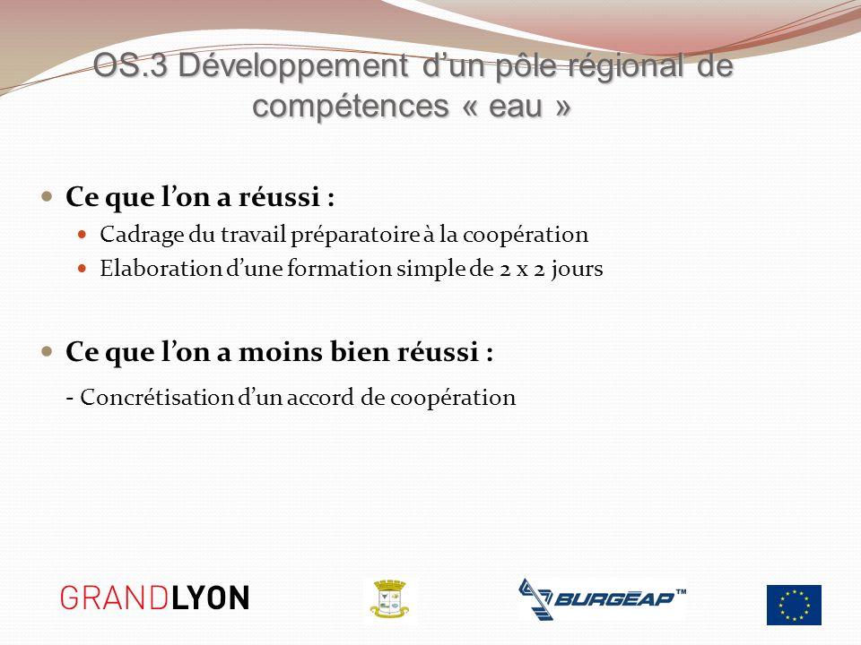 Ce que lon a réussi : Cadrage du travail préparatoire à la coopération Elaboration dune formation simple de 2 x 2 jours Ce que lon a moins bien réussi