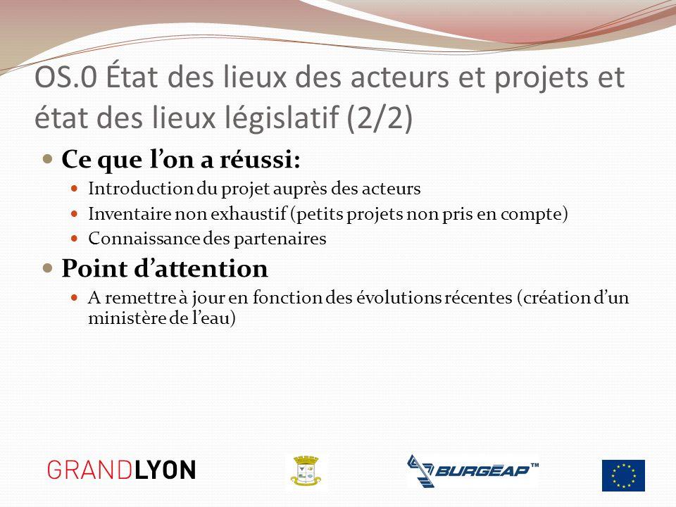 OS.0 État des lieux des acteurs et projets et état des lieux législatif (2/2) Ce que lon a réussi: Introduction du projet auprès des acteurs Inventair