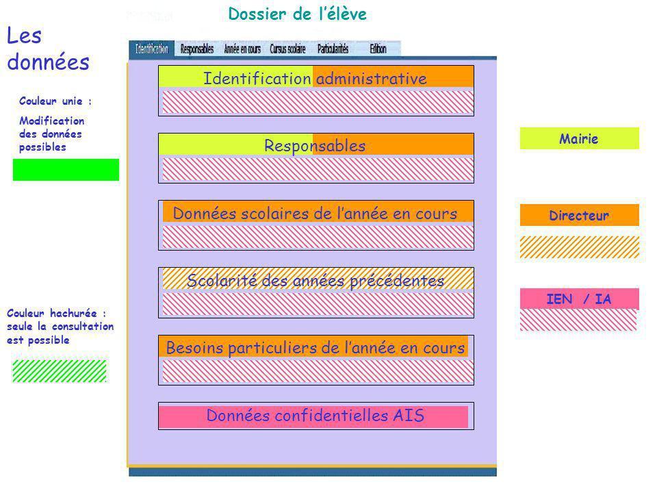 Les données Dossier de lélève Mairie Directeur IEN / IA Identification administrative Responsables Données scolaires de lannée en cours Scolarité des