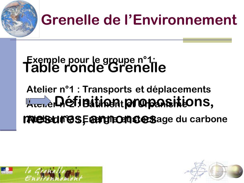 Exemple pour le groupe n°1: Atelier n°1 : Transports et déplacements Atelier n°2 : Bâtiment et Urbanisme Atelier n°3 : Energie et stockage du carbone