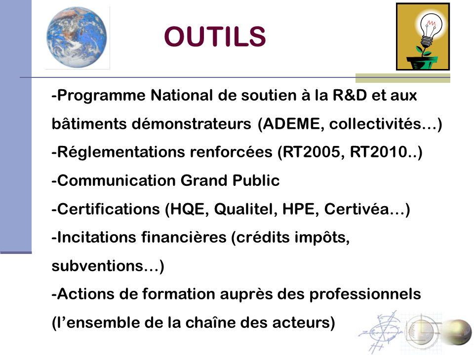 OUTILS -Programme National de soutien à la R&D et aux bâtiments démonstrateurs (ADEME, collectivités…) -Réglementations renforcées (RT2005, RT2010..)
