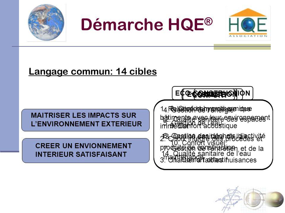 Démarche HQE ® Langage commun: 14 cibles MAITRISER LES IMPACTS SUR LENVIRONNEMENT EXTERIEUR 1. Relation harmonieuse des bâtiments avec leur environnem