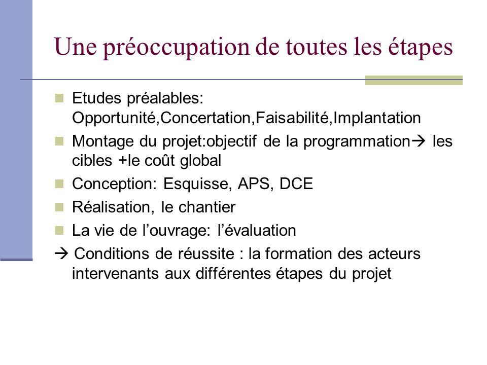 Une préoccupation de toutes les étapes Etudes préalables: Opportunité,Concertation,Faisabilité,Implantation Montage du projet:objectif de la programma