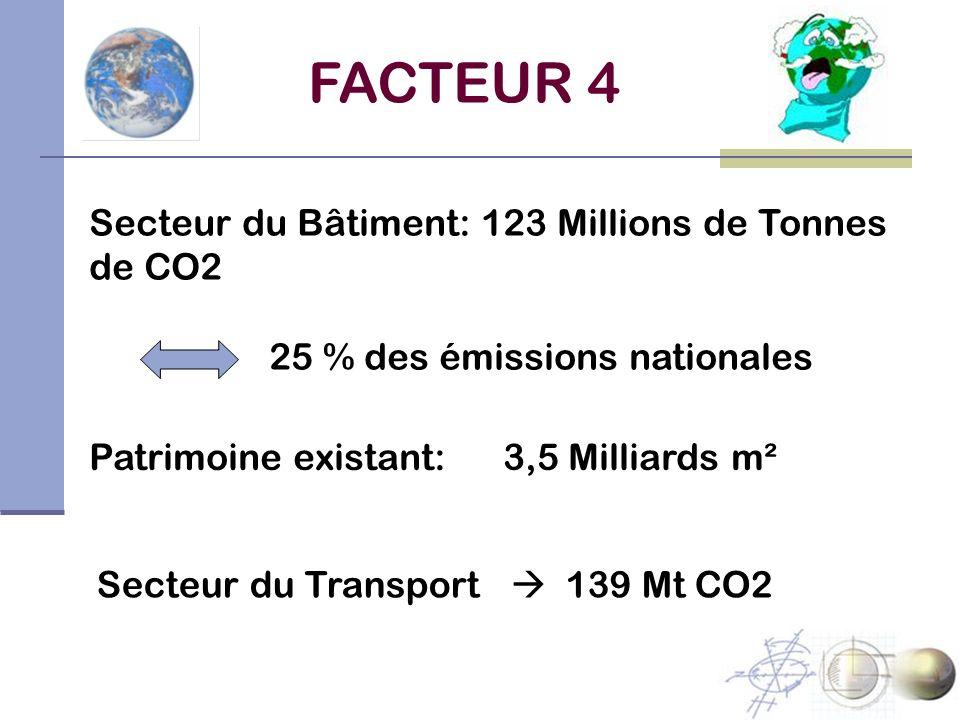 Secteur du Bâtiment: 123 Millions de Tonnes de CO2 25 % des émissions nationales Patrimoine existant: 3,5 Milliards m² FACTEUR 4 Secteur du Transport