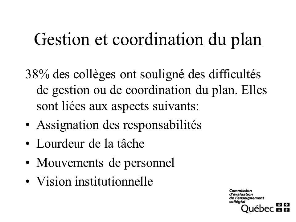 Gestion et coordination du plan 38% des collèges ont souligné des difficultés de gestion ou de coordination du plan. Elles sont liées aux aspects suiv