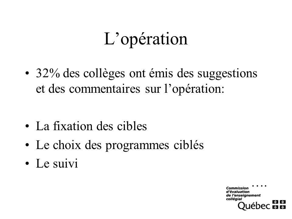 Lopération 32% des collèges ont émis des suggestions et des commentaires sur lopération: La fixation des cibles Le choix des programmes ciblés Le suiv