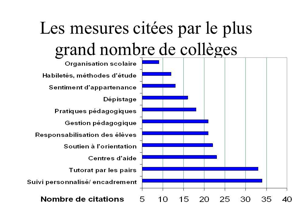 Les mesures citées par le plus grand nombre de collèges