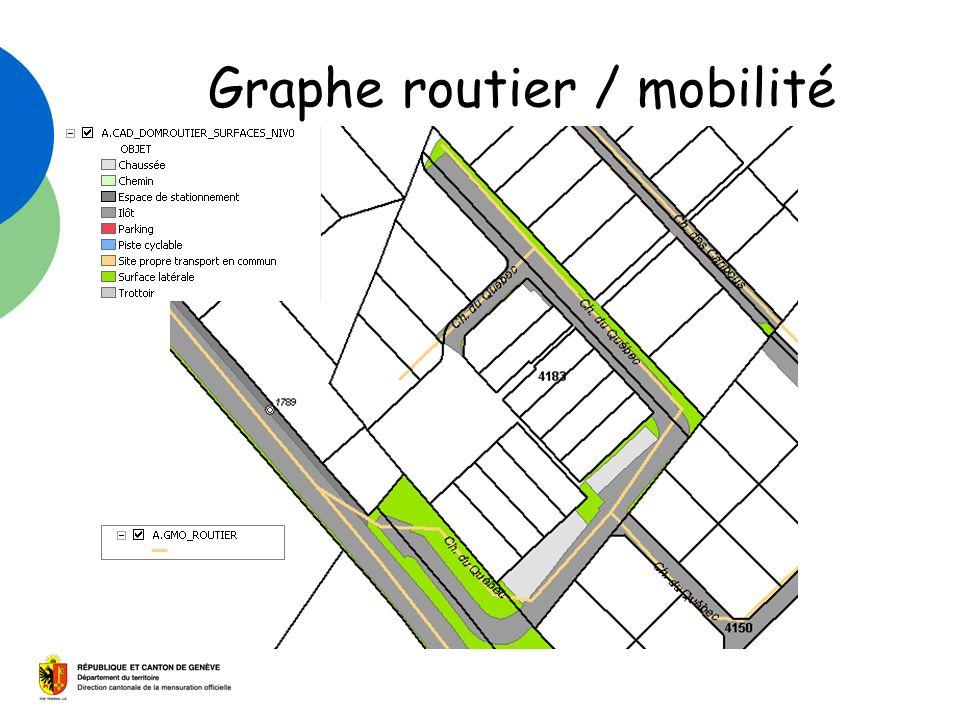 Graphe routier / mobilité