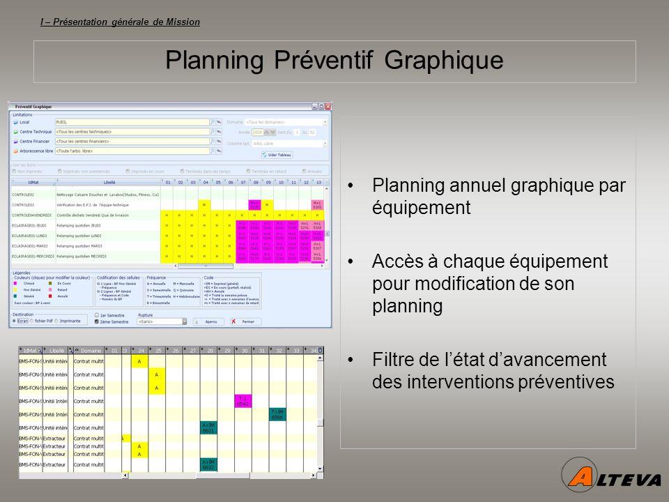 I – Présentation générale de Mission Planning Préventif Graphique Planning annuel graphique par équipement Accès à chaque équipement pour modification de son planning Filtre de létat davancement des interventions préventives
