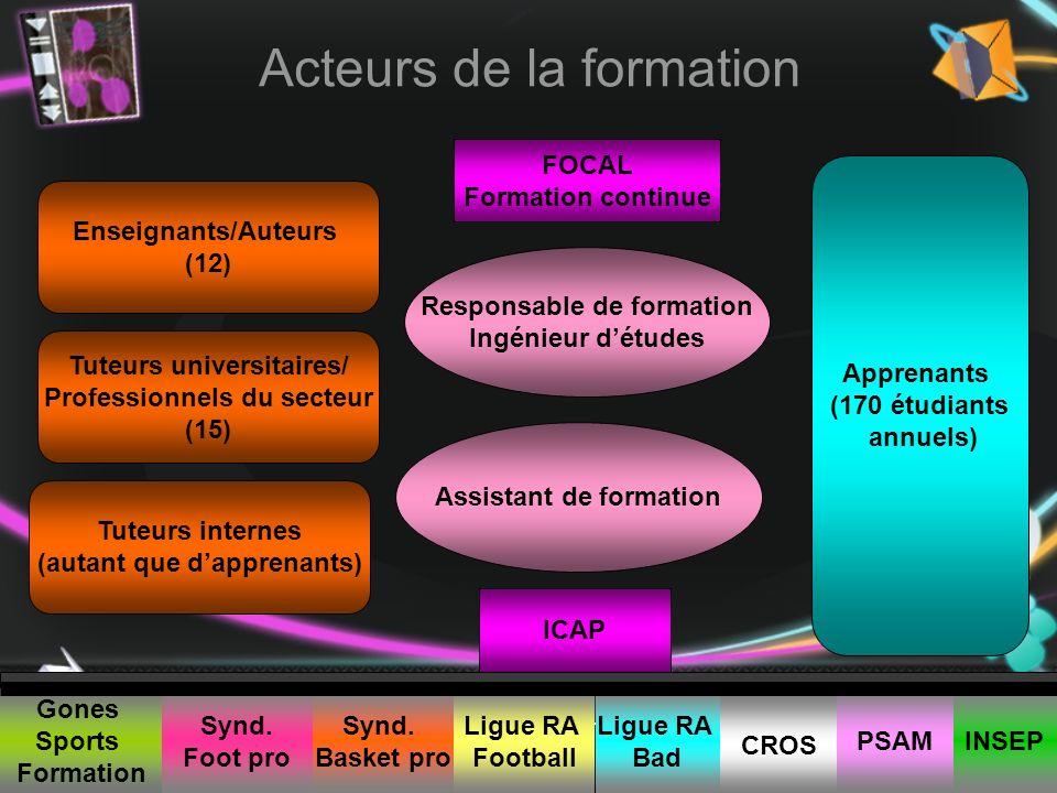 Anne Commerçon UFR STAPS – Dpmt Management des Organisations Sportives Université Claude Bernard Lyon1 Acteurs de la formation Enseignants/Auteurs (12