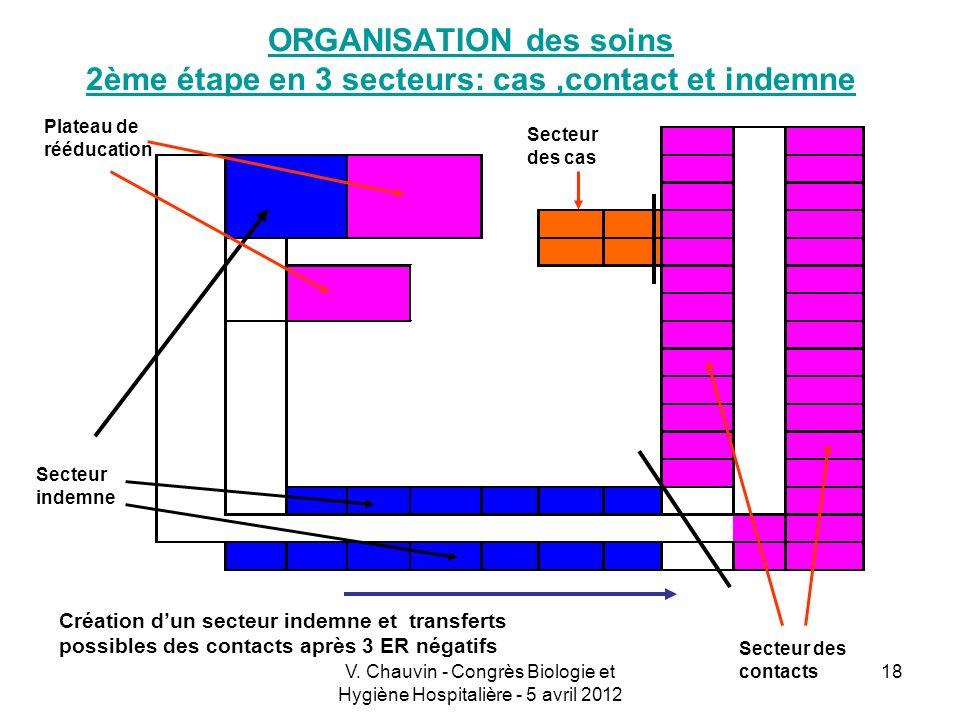 V. Chauvin - Congrès Biologie et Hygiène Hospitalière - 5 avril 2012 18 ORGANISATION des soins 2ème étape en 3 secteurs: cas,contact et indemne Platea
