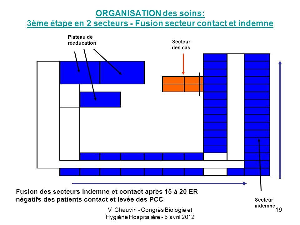 V. Chauvin - Congrès Biologie et Hygiène Hospitalière - 5 avril 2012 19 ORGANISATION des soins: 3ème étape en 2 secteurs - Fusion secteur contact et i