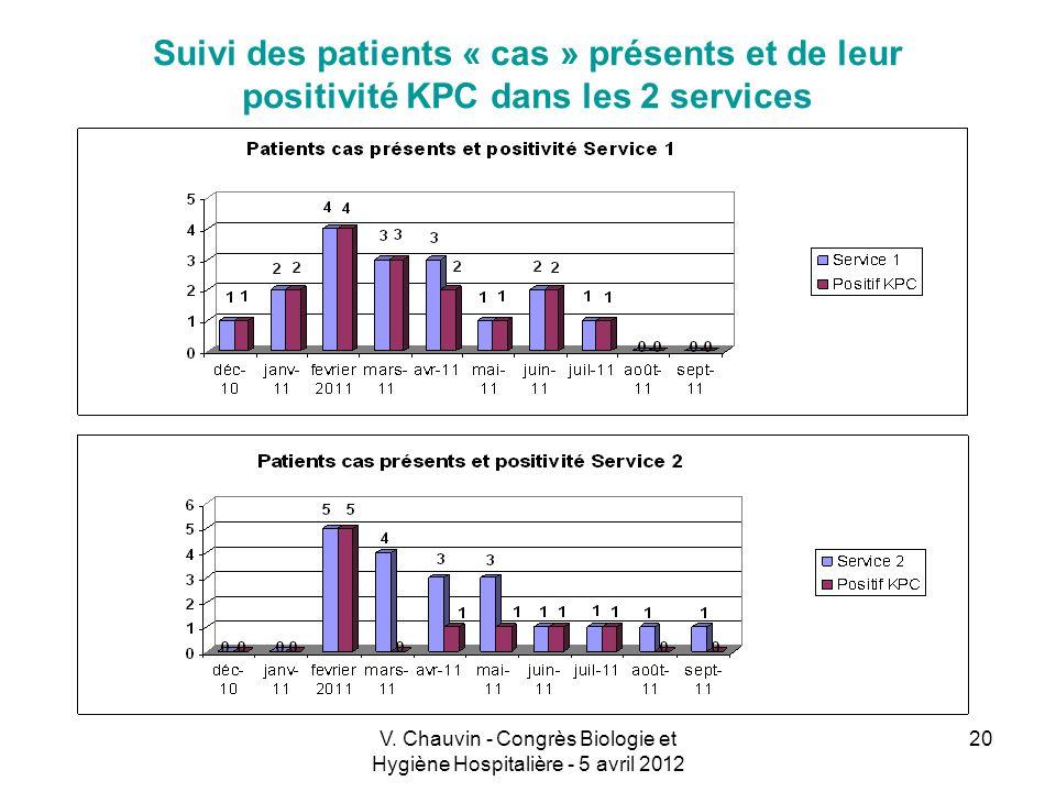 V. Chauvin - Congrès Biologie et Hygiène Hospitalière - 5 avril 2012 20 Suivi des patients « cas » présents et de leur positivité KPC dans les 2 servi