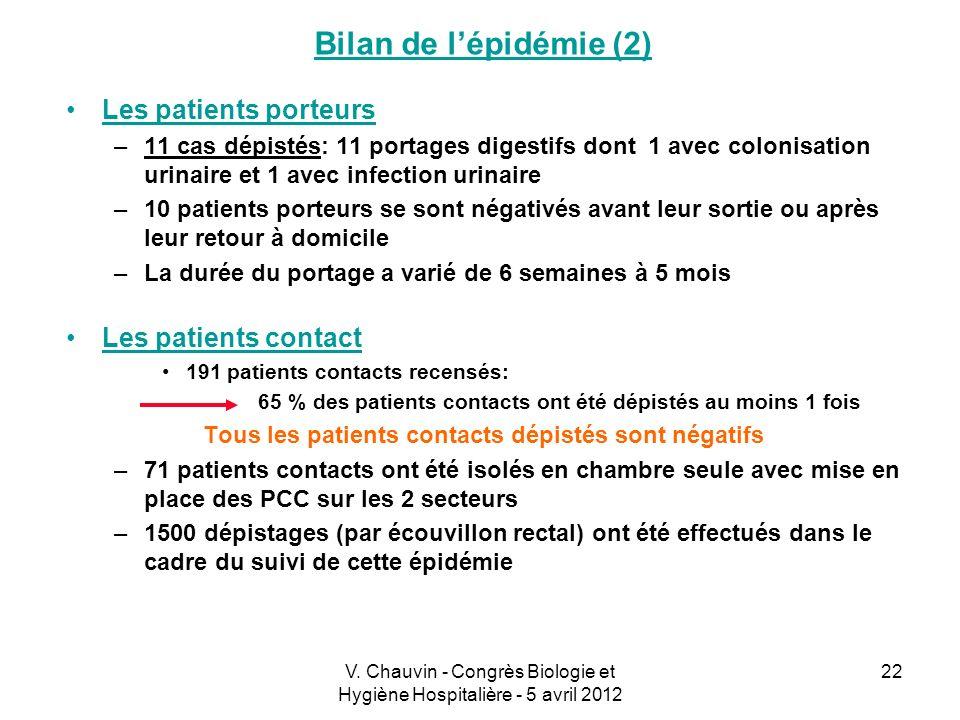 V. Chauvin - Congrès Biologie et Hygiène Hospitalière - 5 avril 2012 22 Bilan de lépidémie (2) Les patients porteurs –11 cas dépistés: 11 portages dig
