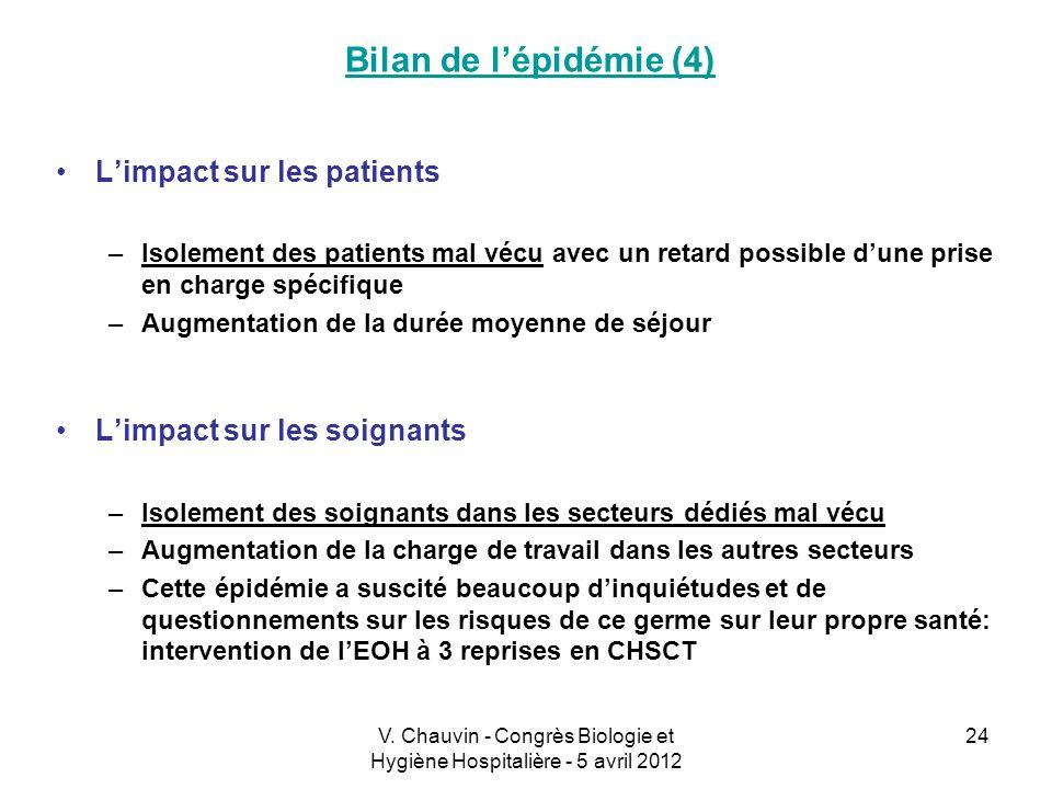 V. Chauvin - Congrès Biologie et Hygiène Hospitalière - 5 avril 2012 24 Limpact sur les patients –Isolement des patients mal vécu avec un retard possi