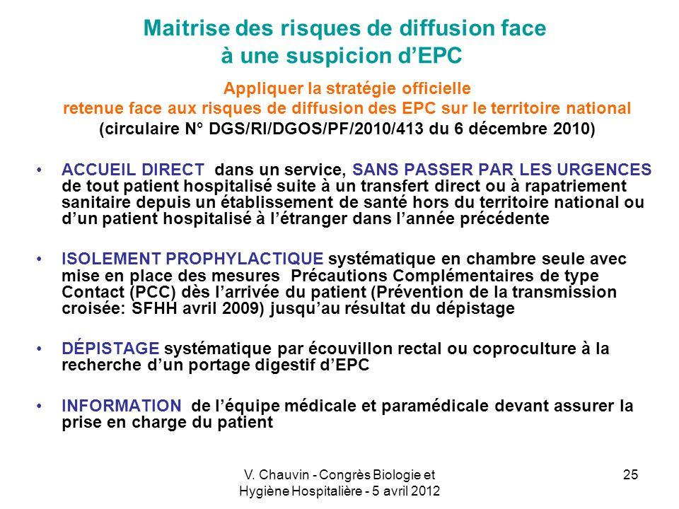 V. Chauvin - Congrès Biologie et Hygiène Hospitalière - 5 avril 2012 25 Maitrise des risques de diffusion face à une suspicion dEPC Appliquer la strat
