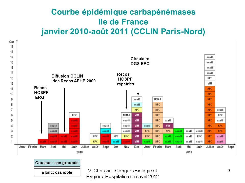 3 Courbe épidémique carbapénémases Ile de France janvier 2010-août 2011 (CCLIN Paris-Nord) Couleur : cas groupés Blanc: cas isolé Recos HCSPF ERG Diff