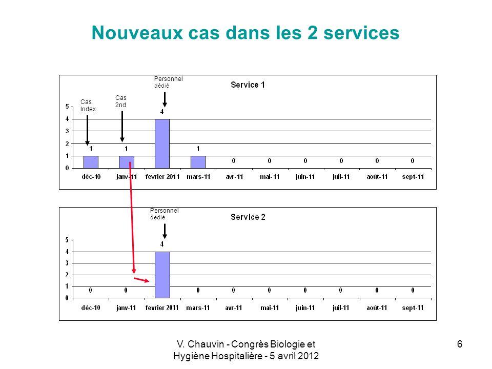V. Chauvin - Congrès Biologie et Hygiène Hospitalière - 5 avril 2012 6 Nouveaux cas dans les 2 services Cas Index Cas 2nd Personnel dédié Personnel dé