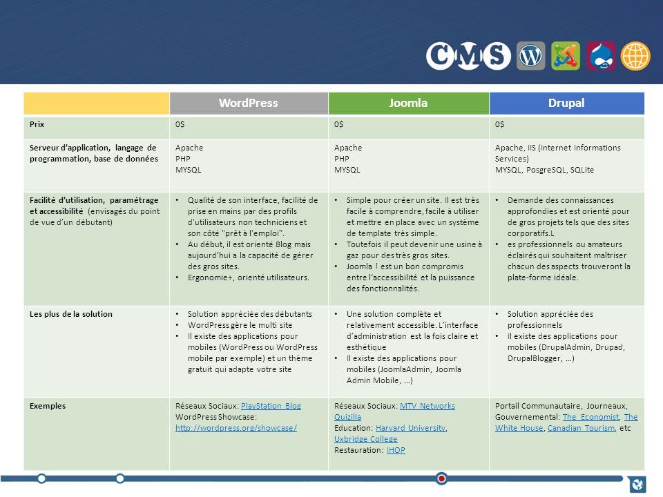 WordPressJoomlaDrupal Prix0$ Serveur dapplication, langage de programmation, base de données Apache PHP MYSQL Apache PHP MYSQL Apache, IIS (Internet I