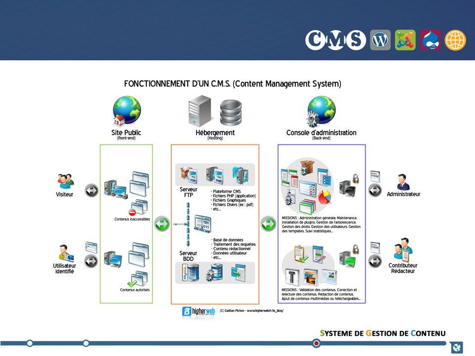 Bibliographie THE FUTURE OF CMS – 5 TRENDS TO WATCH http://www.netcel.com/Resources/Insights/White-papers/The-future-of-cms-5-trends-to-watch/http://www.netcel.com/Resources/Insights/White-papers/The-future-of-cms-5-trends-to-watch/ consulté le 17 novembre 2012 ADOBE WEB EXPÉRIENCE MANAGEMENT http://www.adobe.com/ca_fr/solutions/customer-experience/web-experience-management.htmlhttp://www.adobe.com/ca_fr/solutions/customer-experience/web-experience-management.html consulté le 17 novembre 2012 AUTOMATISATION MARKETING http://www.emarsys.com/fr/blog/blog/lautomatisation-marketing-pourquoi-commenthttp://www.emarsys.com/fr/blog/blog/lautomatisation-marketing-pourquoi-comment consulté le 17 novembre 2012 http://www.rezopointzero.com/2012/04/01/automatisation-du-marketing-l-appetit-vient-en-mangeant/http://www.rezopointzero.com/2012/04/01/automatisation-du-marketing-l-appetit-vient-en-mangeant/ consulté le 17 novembre 2012 WIKIPÉDIA, SYSTÈME DE GESTION DE CONTENU http://fr.wikipedia.org/wiki/Syst%C3%A8me_de_gestion_de_contenuhttp://fr.wikipedia.org/wiki/Syst%C3%A8me_de_gestion_de_contenu consulté le 8 novembre 2012 RAPPEL HISTORIQUE DU CONTEXTE DAPPARITION DES SYSTÈMES DE GESTION DE CONTENU http://www.guidecms.com/dossiers-cms/livres-blancs/systeme-de-gestion-de-contenu/systeme-de-gestion-de-contenu-ou-cmshttp://www.guidecms.com/dossiers-cms/livres-blancs/systeme-de-gestion-de-contenu/systeme-de-gestion-de-contenu-ou-cms Site consulté le 10 novembre 2012 WEB 2.0 http://wiki-urfist.unice.fr/wiki_urfist/index.php/Web_2.0http://wiki-urfist.unice.fr/wiki_urfist/index.php/Web_2.0 Consulté le 18 novembre 2012 PRESENTATION DU TAUX DE TRANSFORMATION http://www.smile.fr/Livres-blancs/Gestion-de-contenu-et-GED/Enquete-CMShttp://www.smile.fr/Livres-blancs/Gestion-de-contenu-et-GED/Enquete-CMS Consulté le 14 novembre 2012 RAPPORT DE WATER AND STONE SUR LES PARTS DE MARCHÉ http://www.waterandstone.com/book/2011-open-source-cms-market-share-reporthttp://www.waterandstone.com/book/2011-