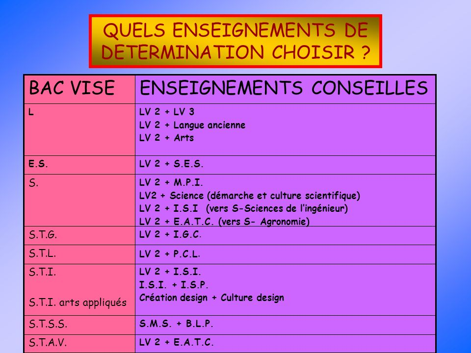 QUELS ENSEIGNEMENTS DE DETERMINATION CHOISIR ? LV 2 + P.C.L.S.T.L. S.M.S. + B.L.P. S.T.S.S. LV 2 + E.A.T.C. S.T.A.V. LV 2 + I.S.I. I.S.I. + I.S.P. Cré