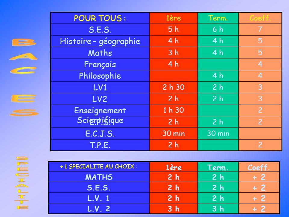 54 h3 h Maths 22 h T.P.E. 30 min E.C.J.S. 22 h E.P.S. 21 h 30 Enseignement Scientifique 32 h LV2 32 h2 h 30 LV1 44 h Philosophie 44 h Français 54 h Hi