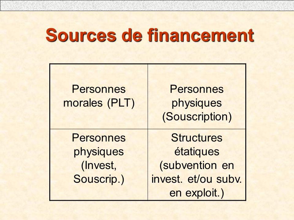 Sources de financement Sources de financement Personnes morales (PLT) Personnes physiques (Souscription) Personnes physiques (Invest, Souscrip.) Structures étatiques (subvention en invest.