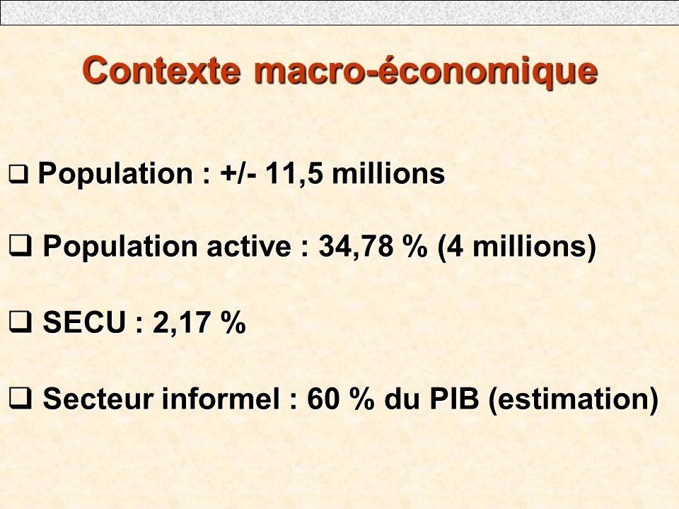 Contexte macro-économique Population : +/- 11,5 millions Population : +/- 11,5 millions Population active : 34,78 % (4 millions) Population active : 34,78 % (4 millions) SECU : 2,17 % SECU : 2,17 % Secteur informel : 60 % du PIB (estimation) Secteur informel : 60 % du PIB (estimation)