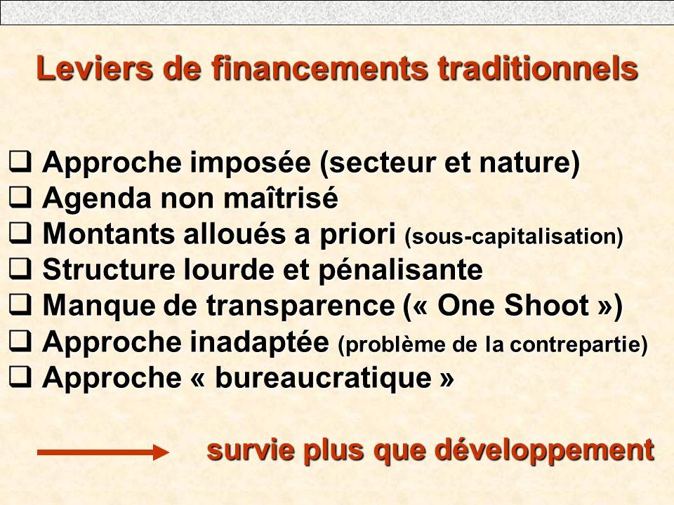 Leviers de financements traditionnels Approche imposée (secteur et nature) Approche imposée (secteur et nature) Agenda non maîtrisé Agenda non maîtrisé Montants alloués a priori (sous-capitalisation) Montants alloués a priori (sous-capitalisation) Structure lourde et pénalisante Structure lourde et pénalisante Manque de transparence (« One Shoot ») Manque de transparence (« One Shoot ») Approche inadaptée (problème de la contrepartie) Approche inadaptée (problème de la contrepartie) Approche « bureaucratique » Approche « bureaucratique » survie plus que développement survie plus que développement