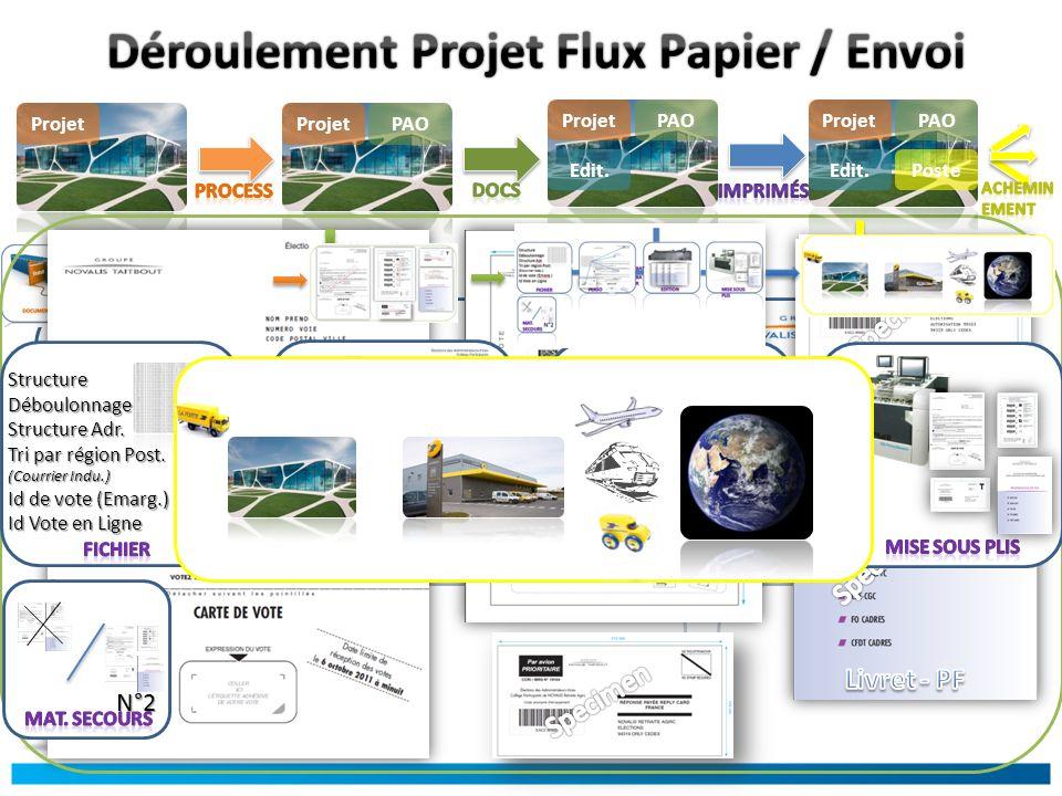 ProjetPAOProjet PAOProjet Edit.StructureDéboulonnage Structure Adr.