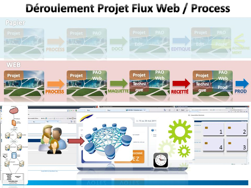 ProjetPAOProjet PAOProjet Edit. PAOProjet Edit.Poste PAO Web Projet PAO Web Projet Techni que PAO Web Projet Techni que Prod 1 2 34
