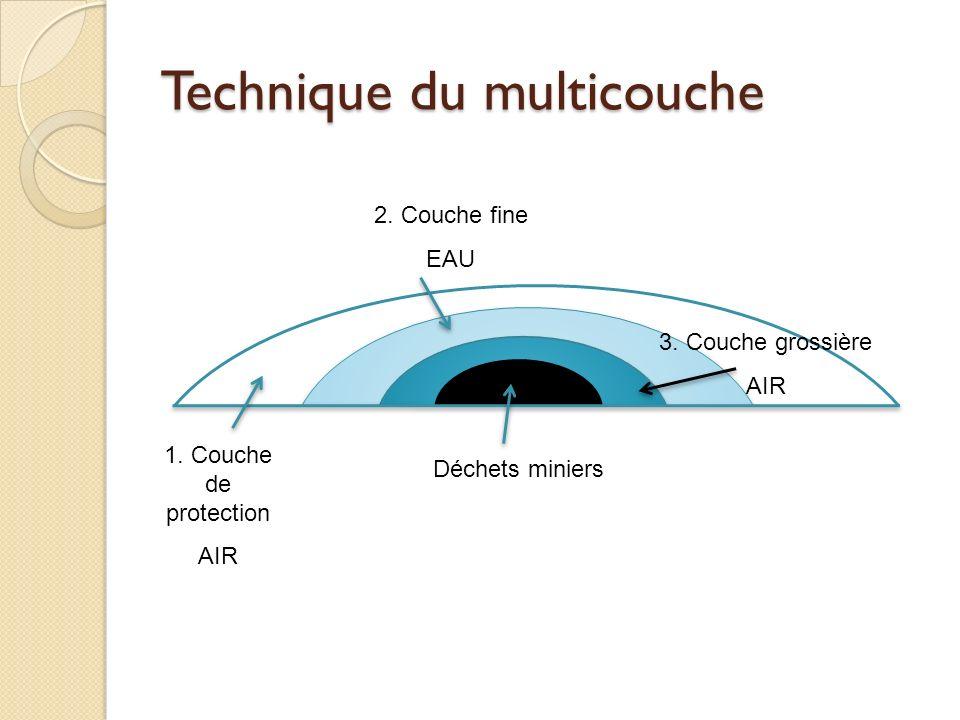 Technique du multicouche 1. Couche de protection AIR 2. Couche fine EAU 3. Couche grossière AIR Déchets miniers