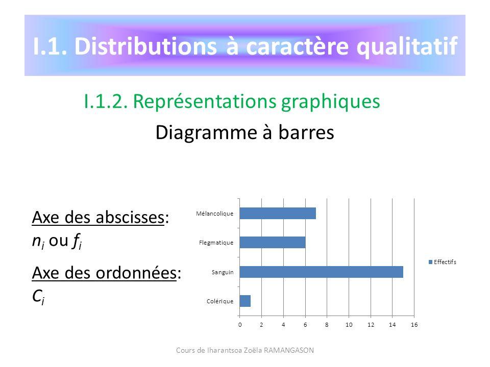 I.1. Distributions à caractère qualitatif I.1.2. Représentations graphiques Diagramme à barres Cours de Iharantsoa Zoëla RAMANGASON Axe des abscisses: